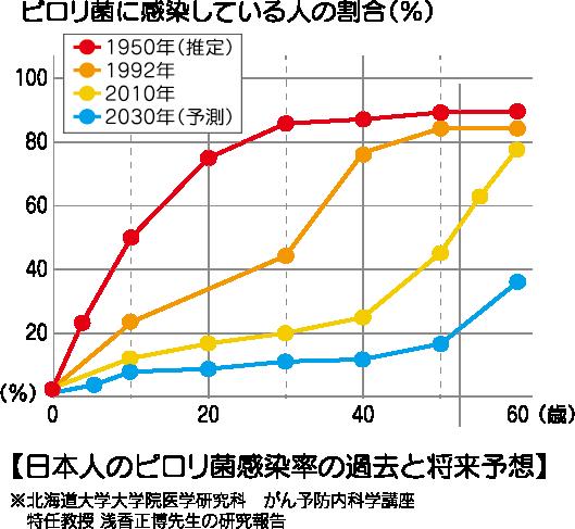 日本人のがんによる死亡が多い部位